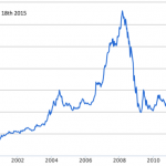Share price 2015