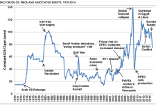 Oil price war & Nigeria's crippling economy